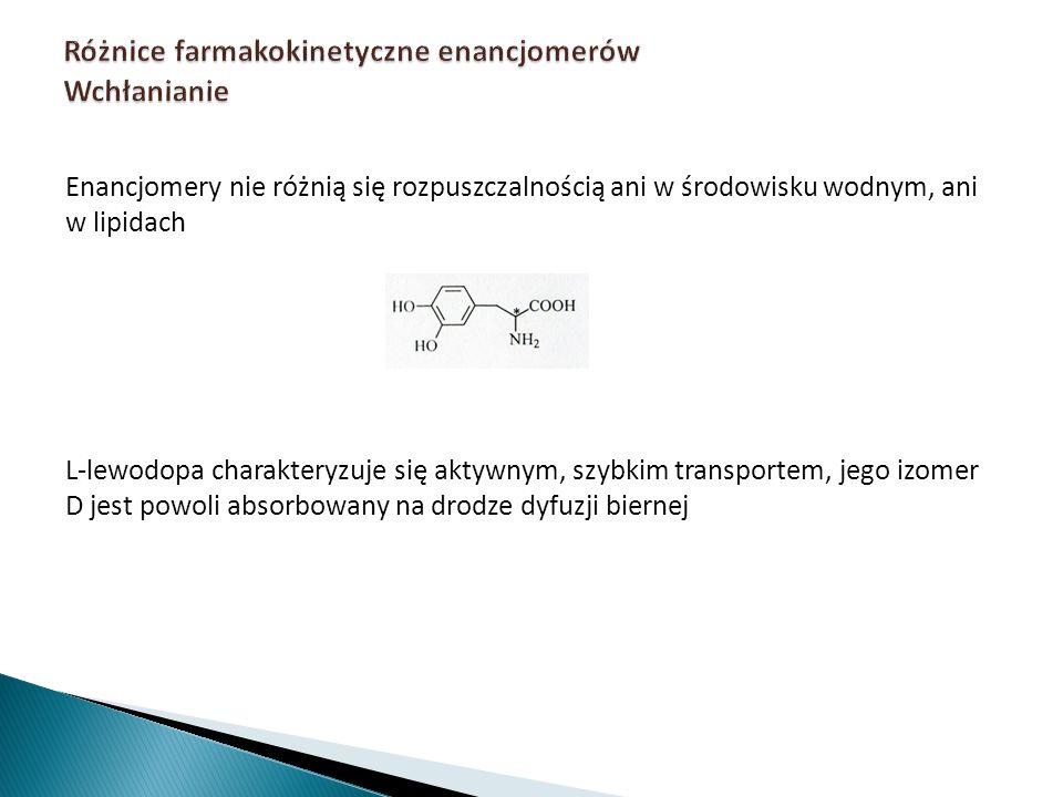 Różnice farmakokinetyczne enancjomerów Wchłanianie