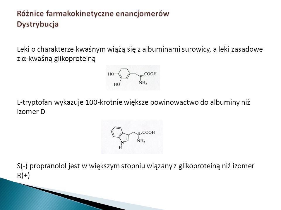 Różnice farmakokinetyczne enancjomerów Dystrybucja