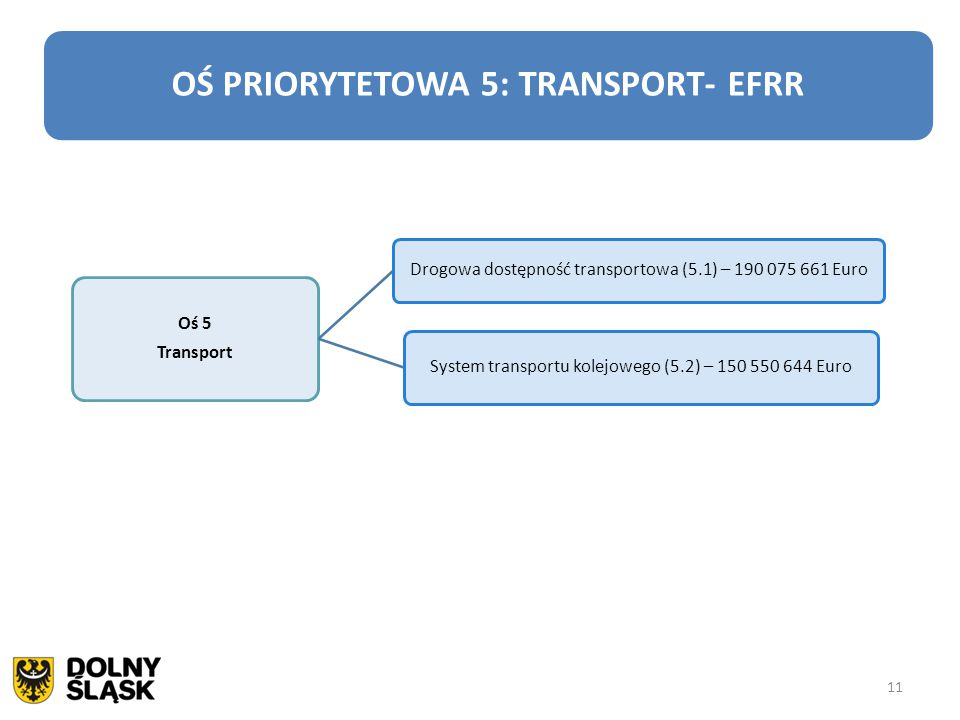 OŚ PRIORYTETOWA 5: TRANSPORT- EFRR