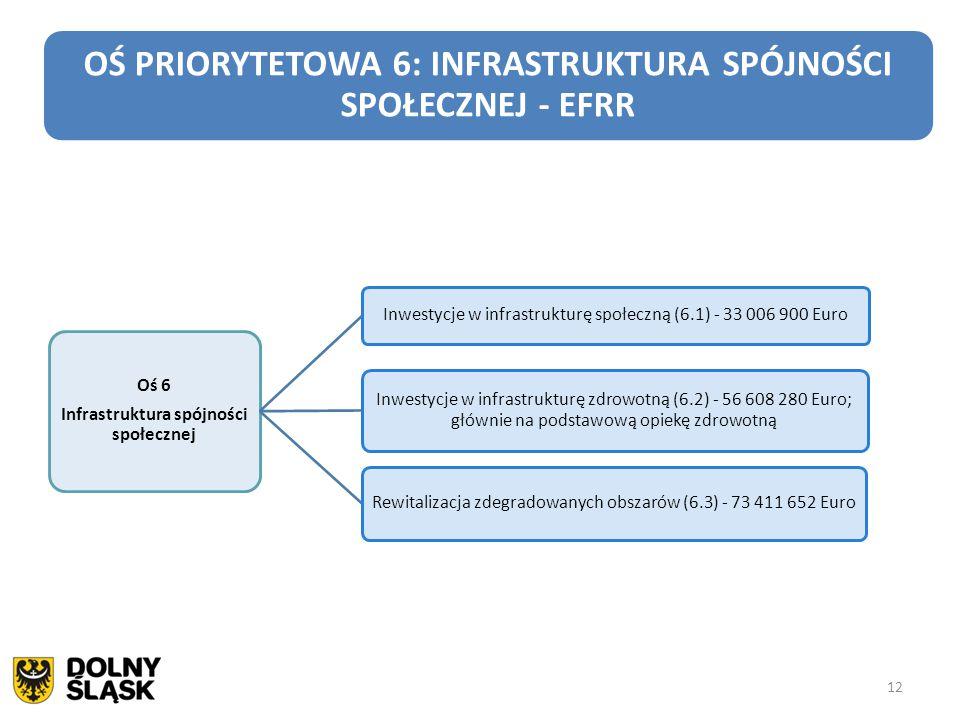 Infrastruktura spójności społecznej