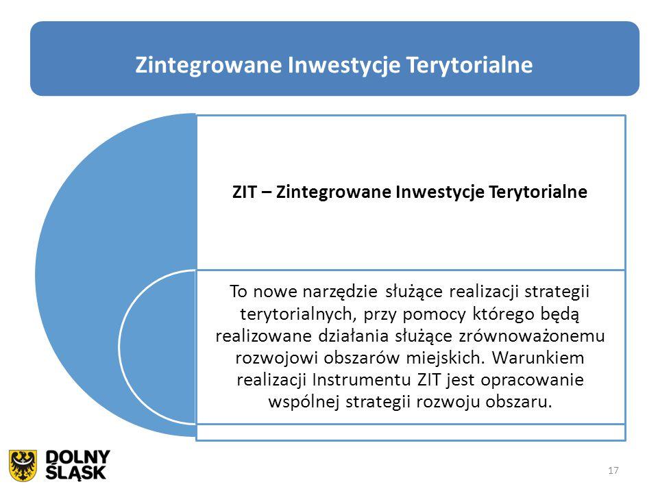 ZIT – Zintegrowane Inwestycje Terytorialne