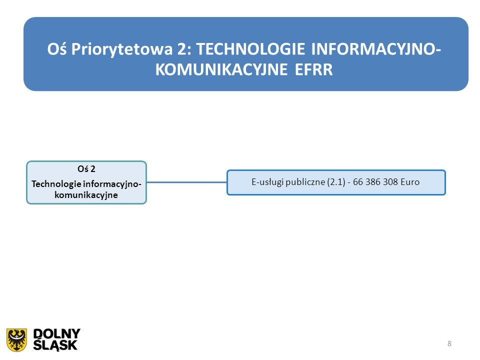 Oś Priorytetowa 2: TECHNOLOGIE INFORMACYJNO-KOMUNIKACYJNE EFRR