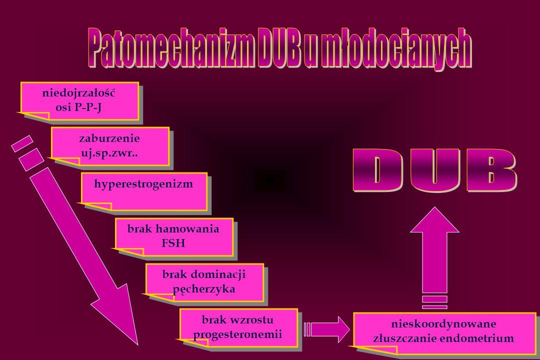 Patomechanizm DUB u młodocianych złuszczanie endometrium