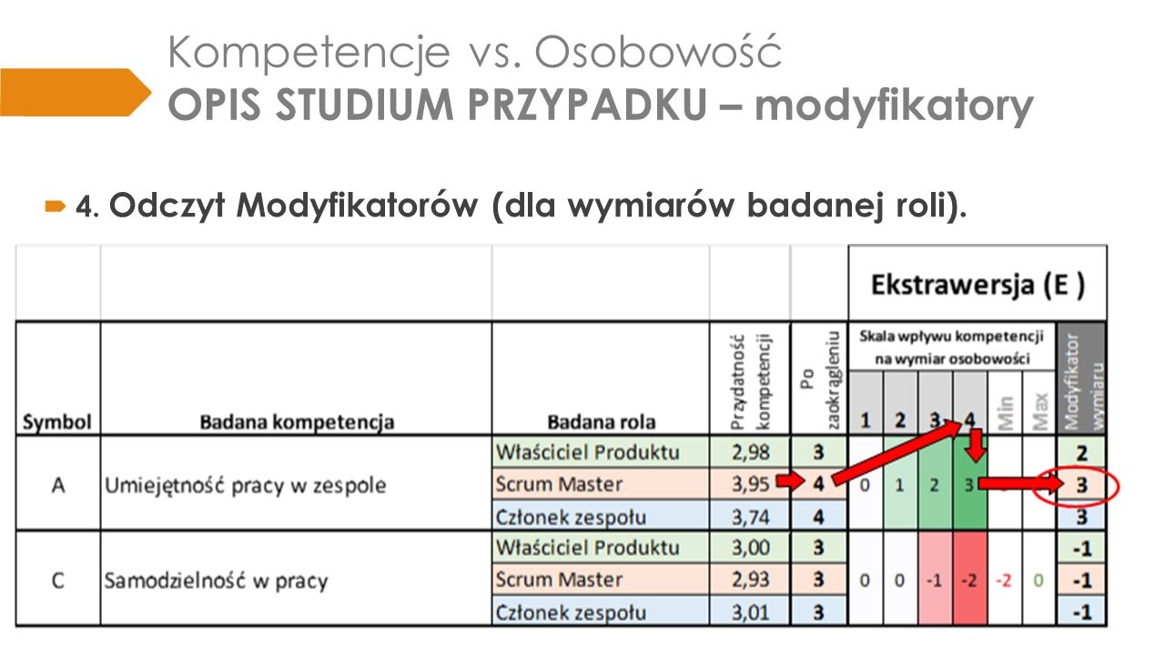 Kompetencje vs. Osobowość OPIS STUDIUM PRZYPADKU – modyfikatory