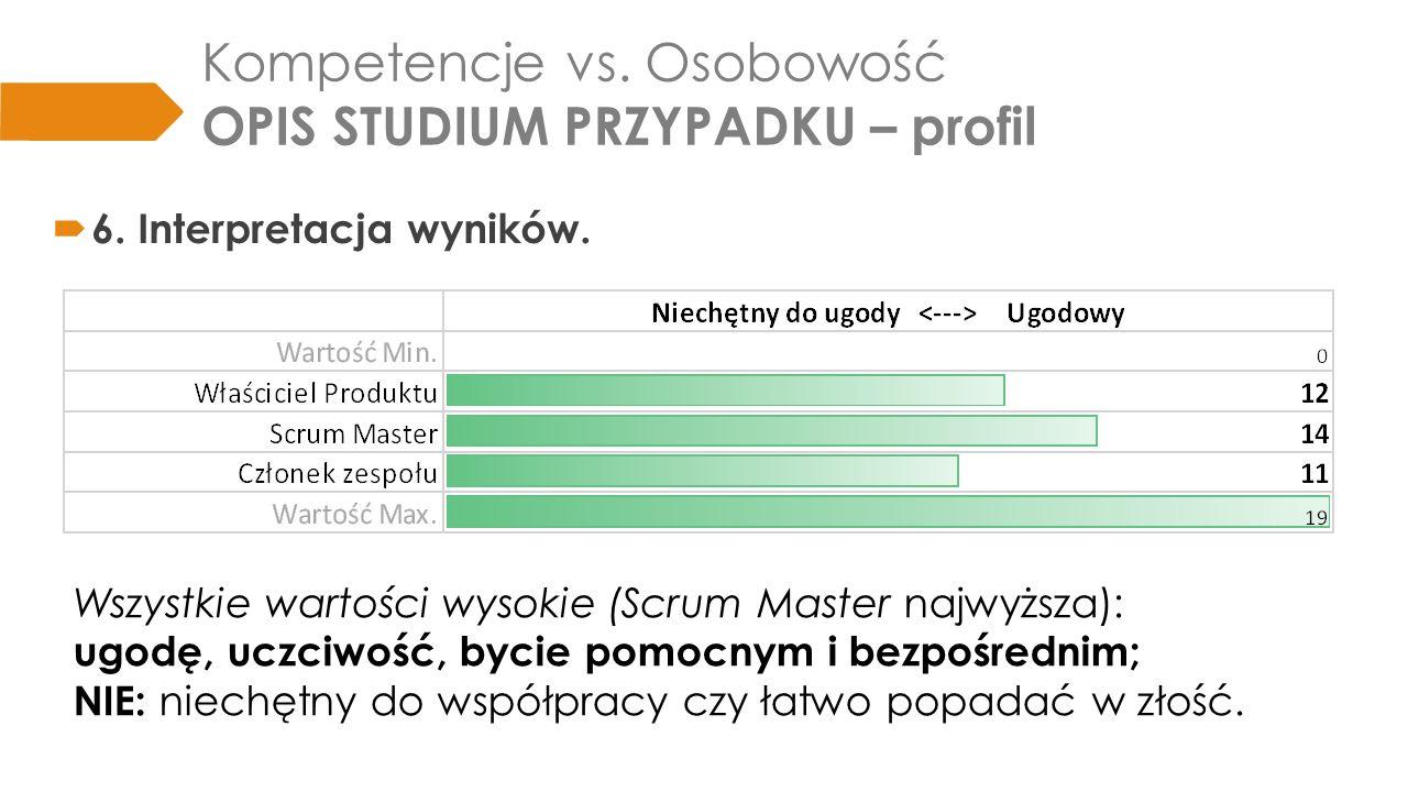 Kompetencje vs. Osobowość OPIS STUDIUM PRZYPADKU – profil