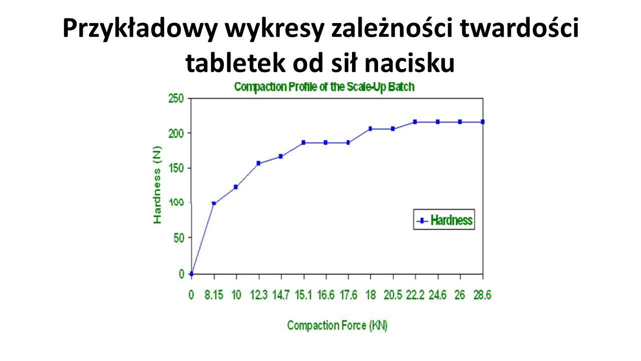 Przykładowy wykresy zależności twardości tabletek od sił nacisku