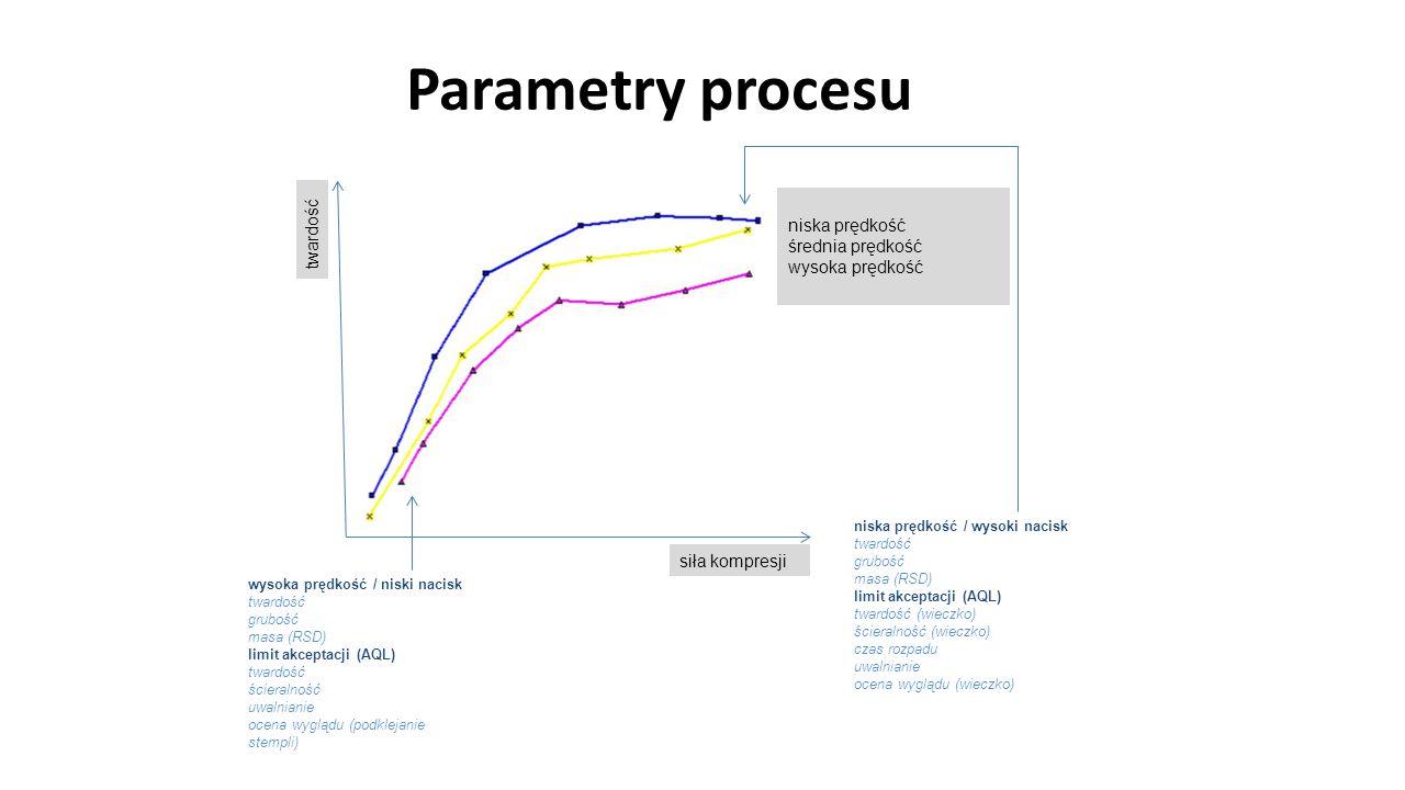 Parametry procesu niska prędkość twardość średnia prędkość