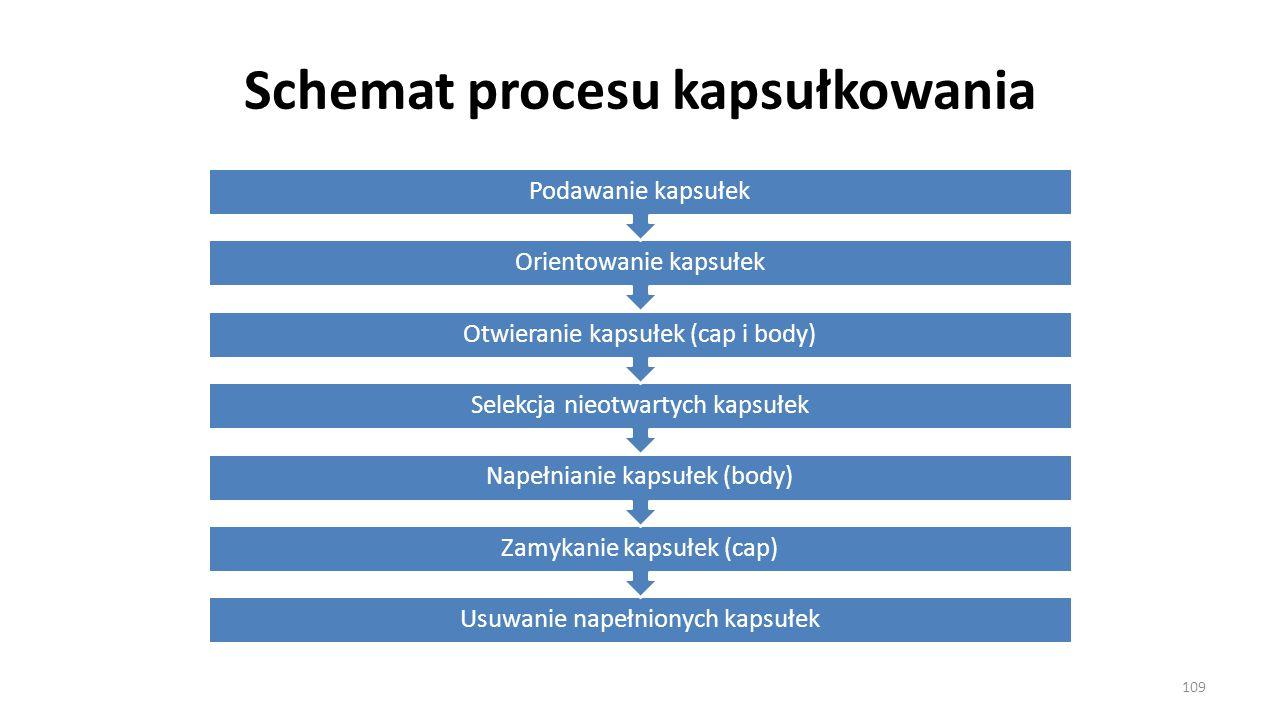 Schemat procesu kapsułkowania