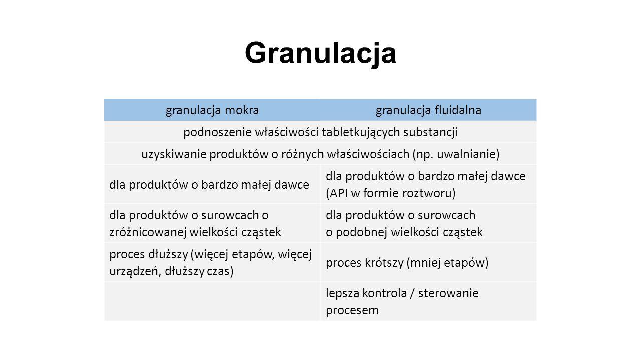 Granulacja granulacja mokra granulacja fluidalna