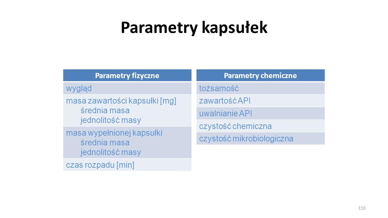 Parametry kapsułek Parametry fizyczne wygląd