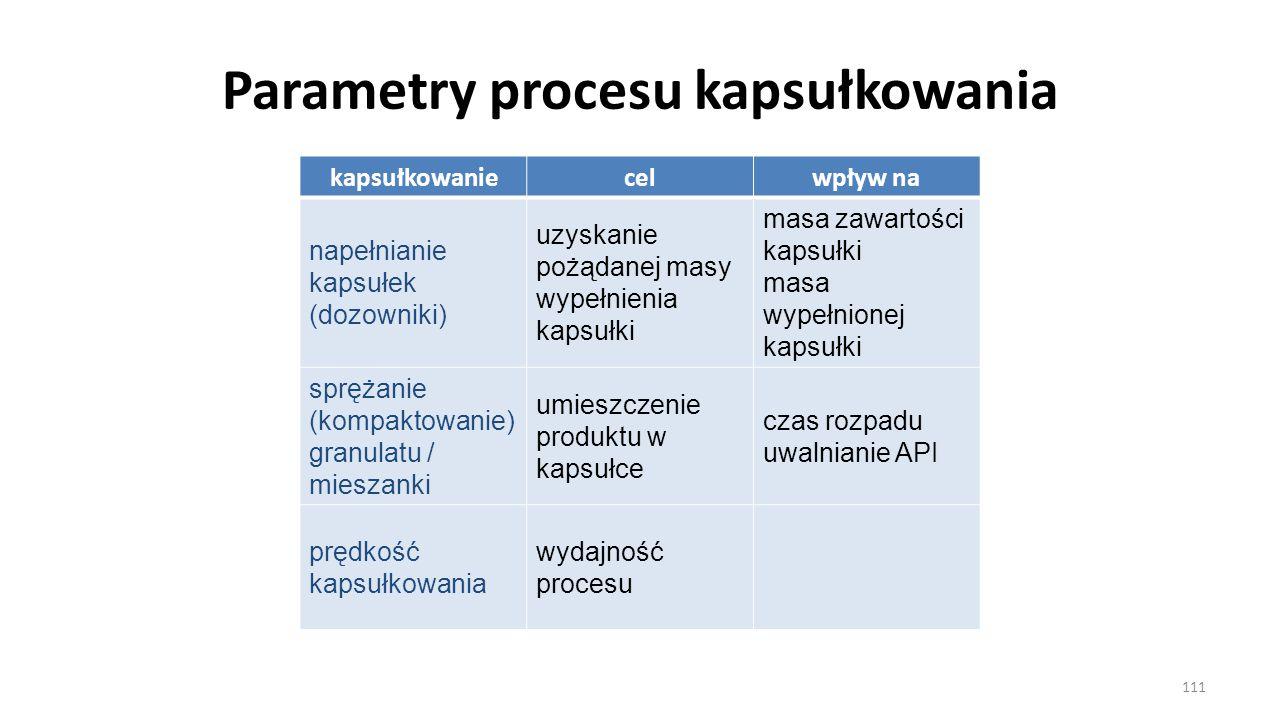 Parametry procesu kapsułkowania