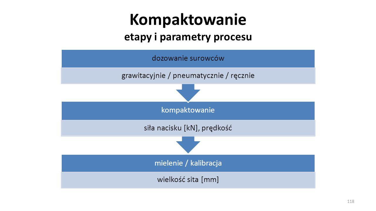 Kompaktowanie etapy i parametry procesu