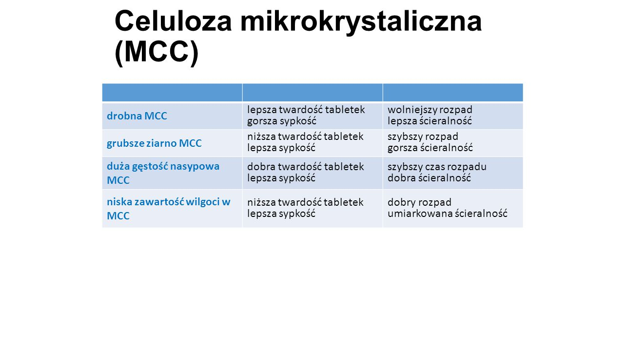 Celuloza mikrokrystaliczna (MCC)