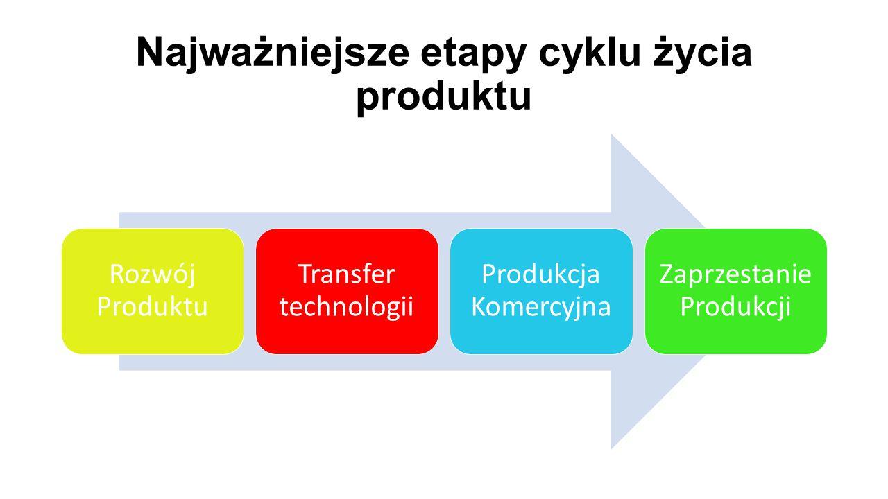 Najważniejsze etapy cyklu życia produktu