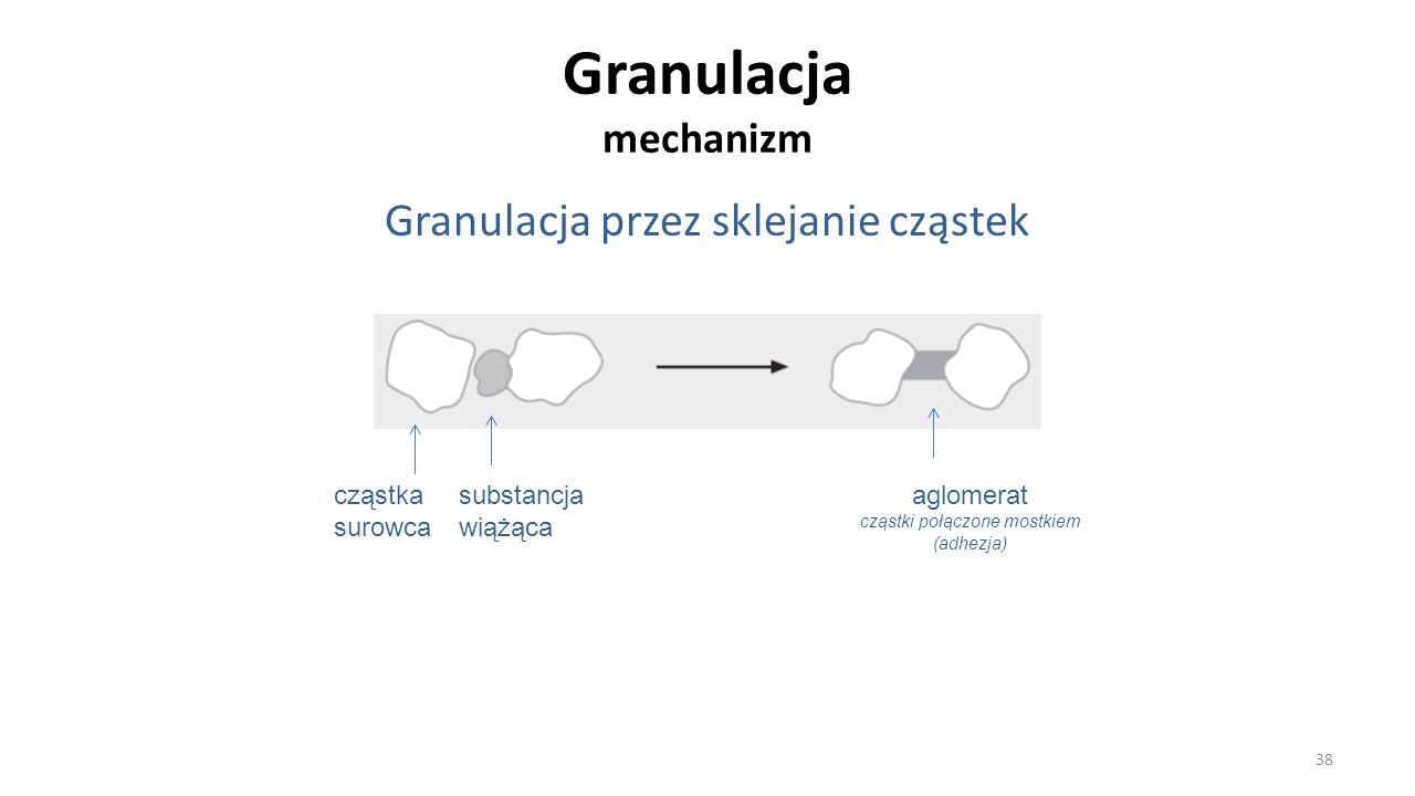 Granulacja mechanizm Granulacja przez sklejanie cząstek