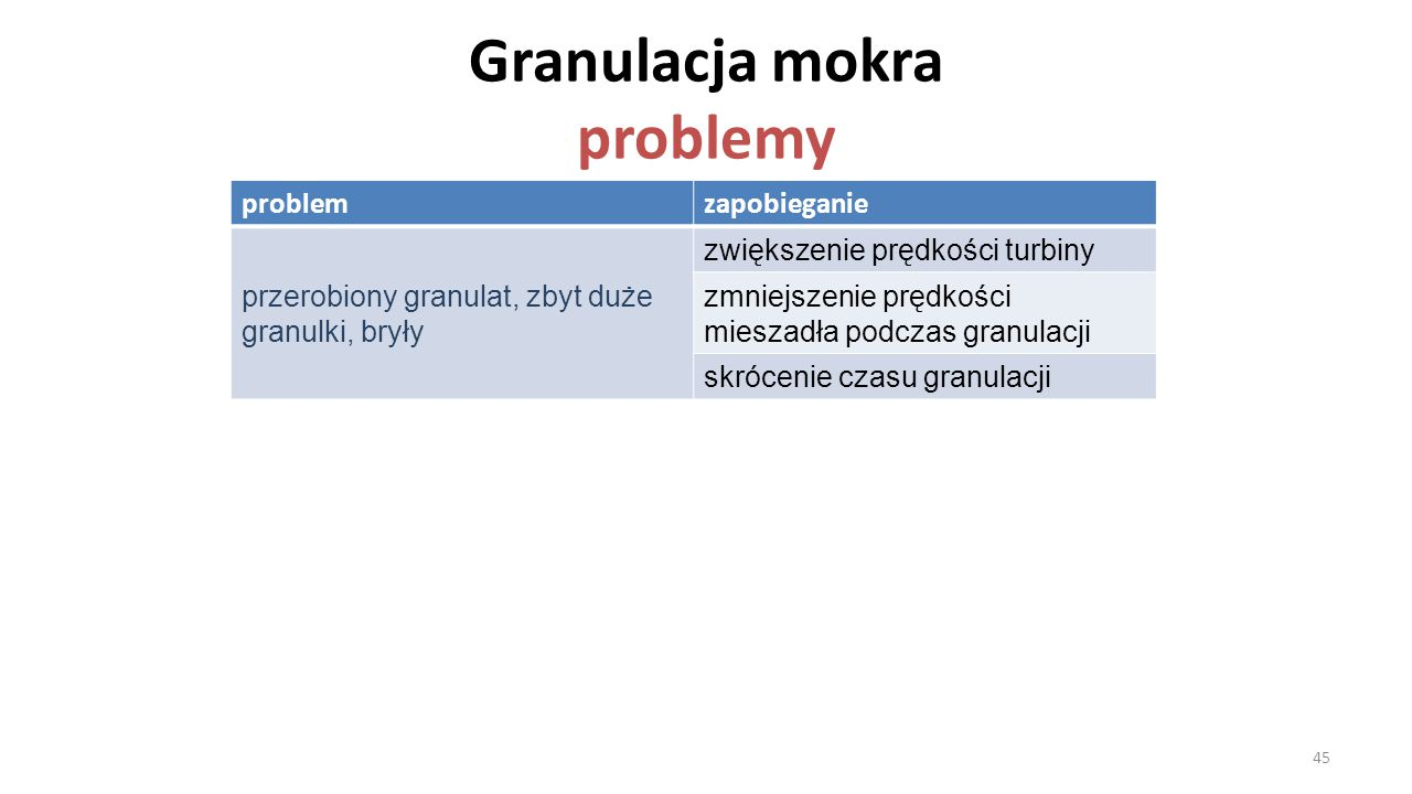 Granulacja mokra problemy