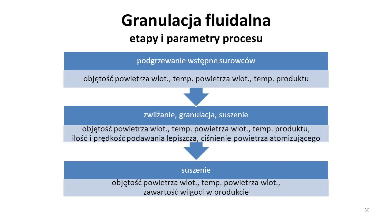 Granulacja fluidalna etapy i parametry procesu