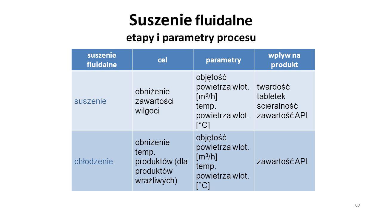 Suszenie fluidalne etapy i parametry procesu