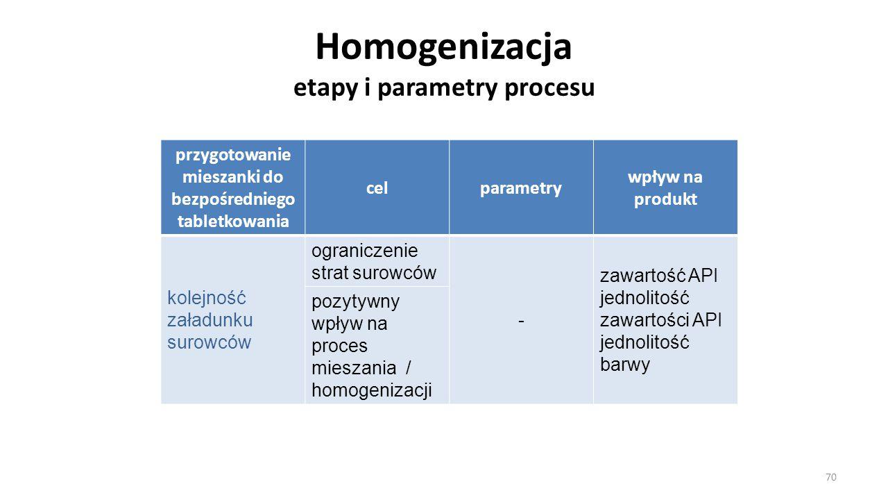 Homogenizacja etapy i parametry procesu