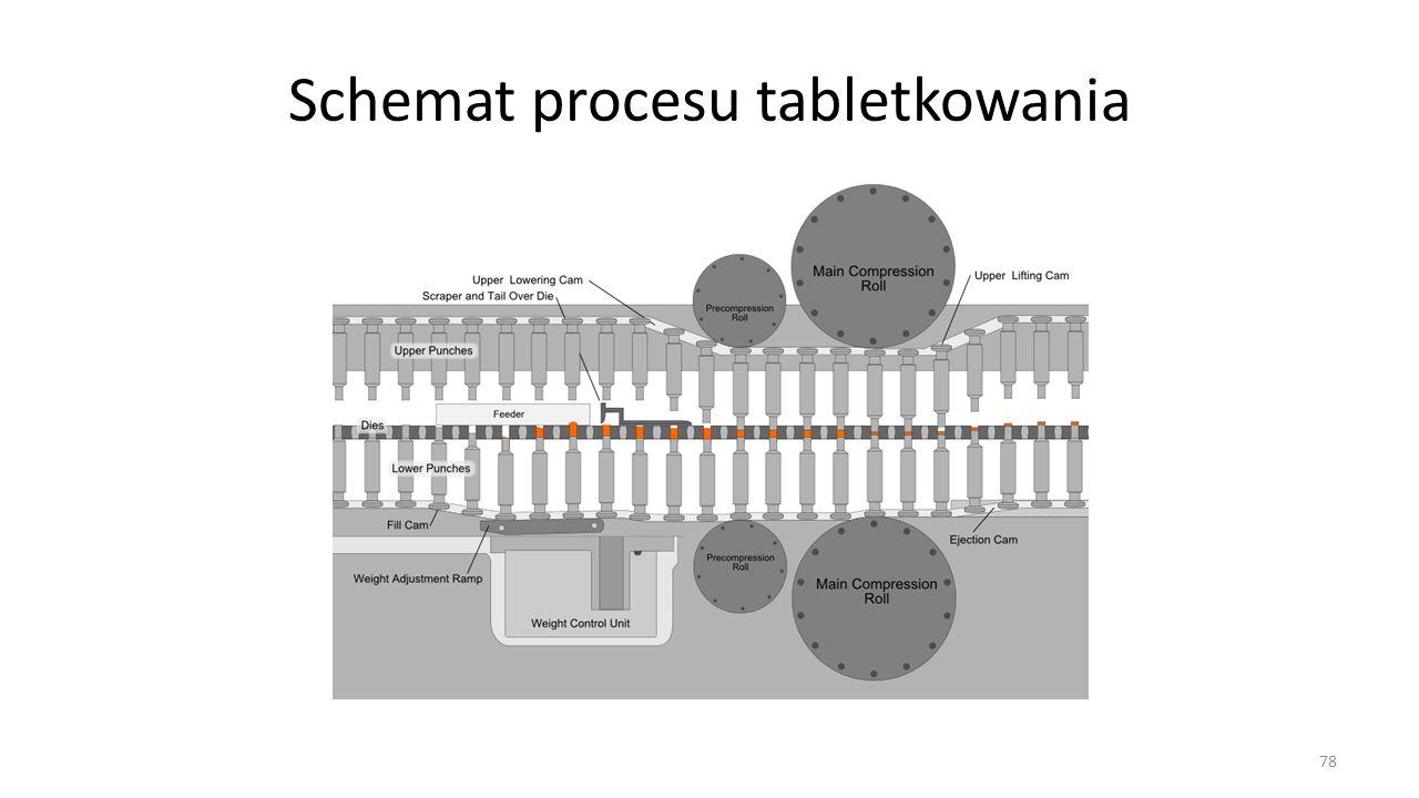 Schemat procesu tabletkowania