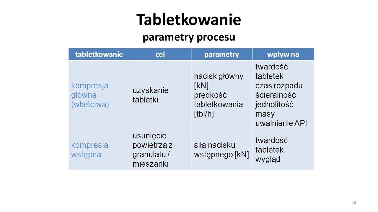 Tabletkowanie parametry procesu