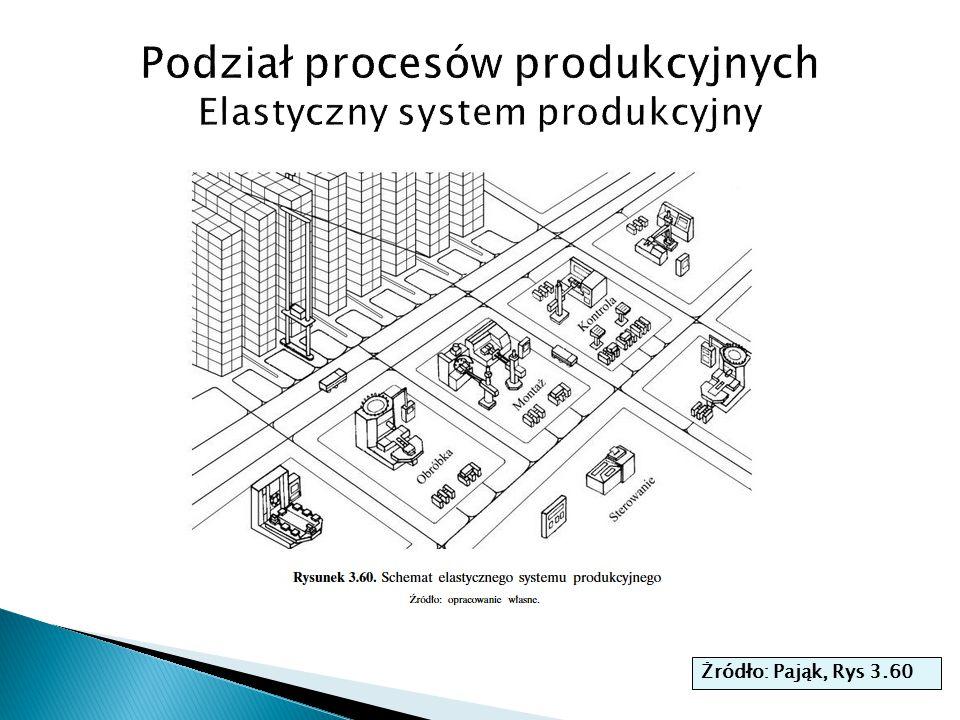 Podział procesów produkcyjnych Elastyczny system produkcyjny
