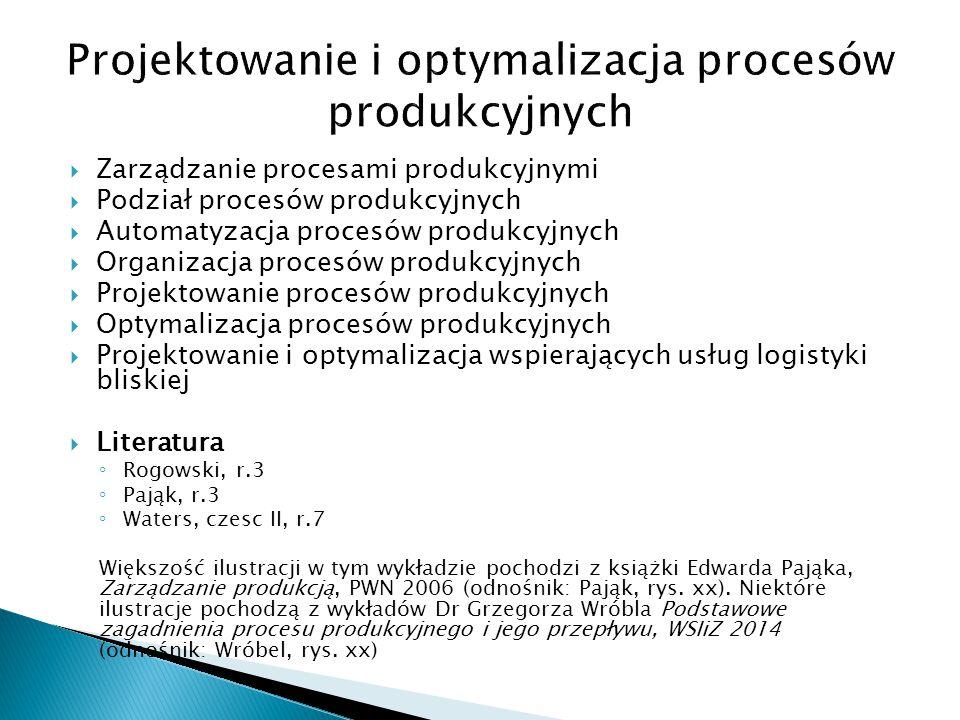 Projektowanie i optymalizacja procesów produkcyjnych