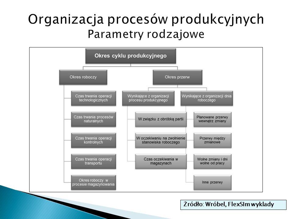 Organizacja procesów produkcyjnych Parametry rodzajowe