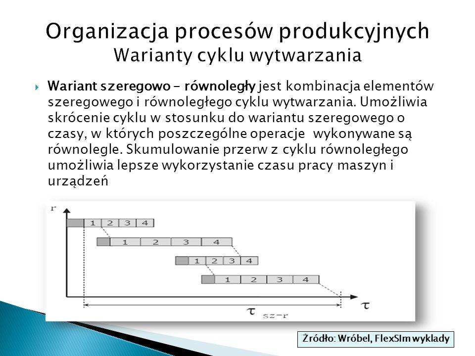 Organizacja procesów produkcyjnych Warianty cyklu wytwarzania
