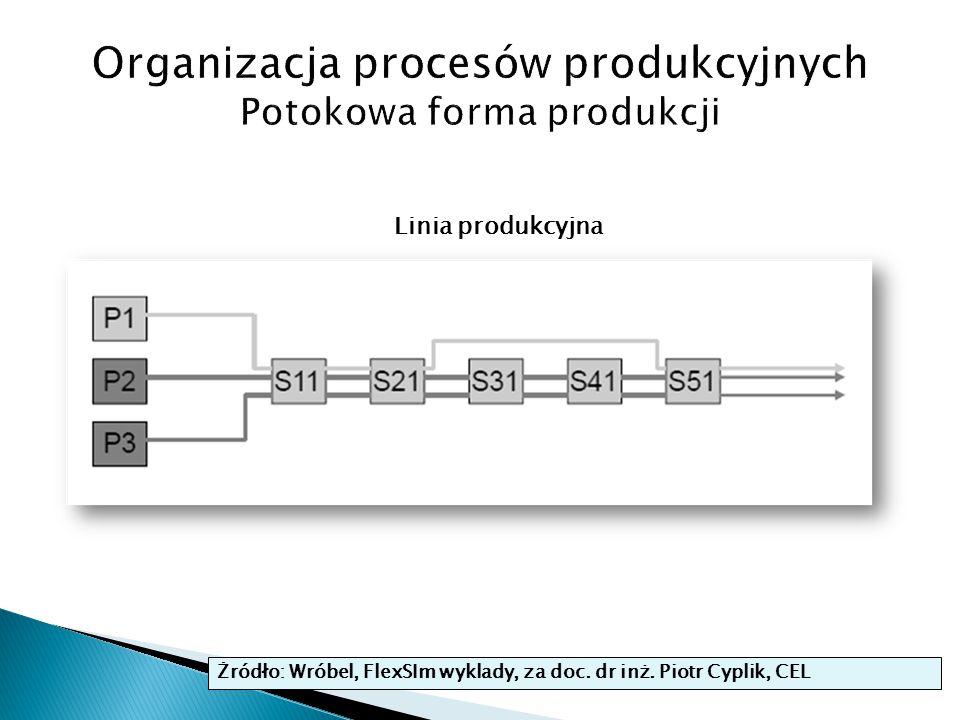 Organizacja procesów produkcyjnych Potokowa forma produkcji