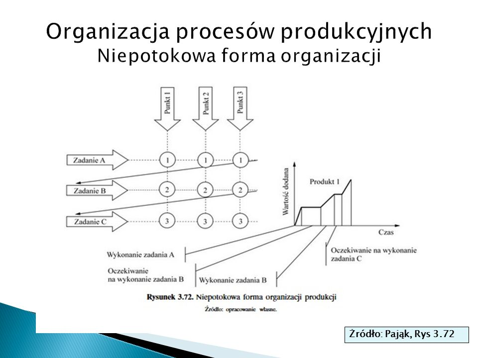 Organizacja procesów produkcyjnych Niepotokowa forma organizacji