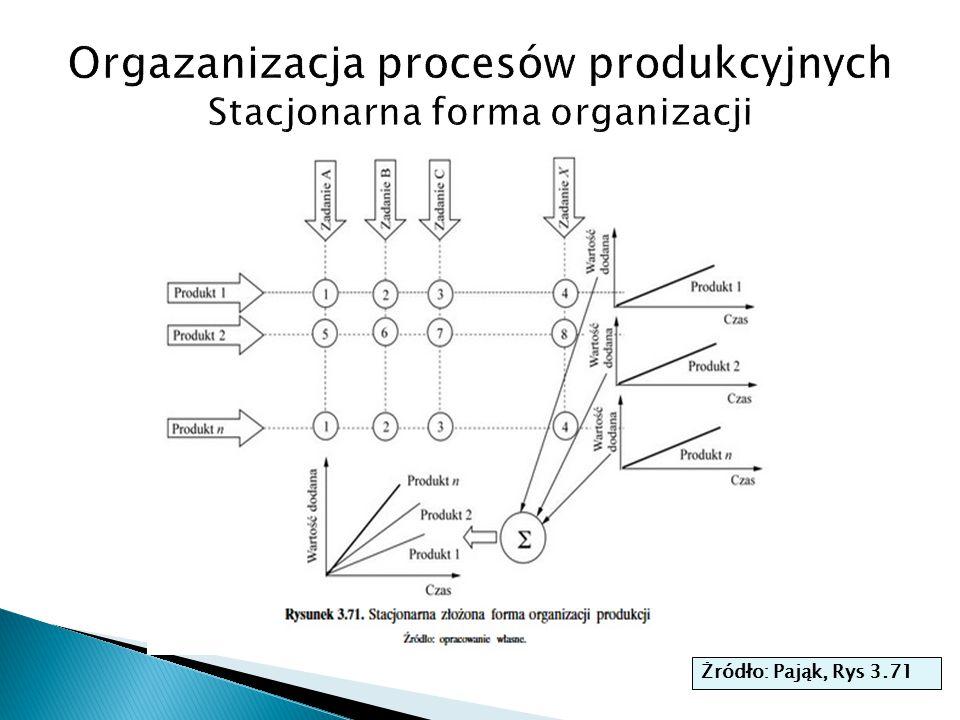 Orgazanizacja procesów produkcyjnych Stacjonarna forma organizacji