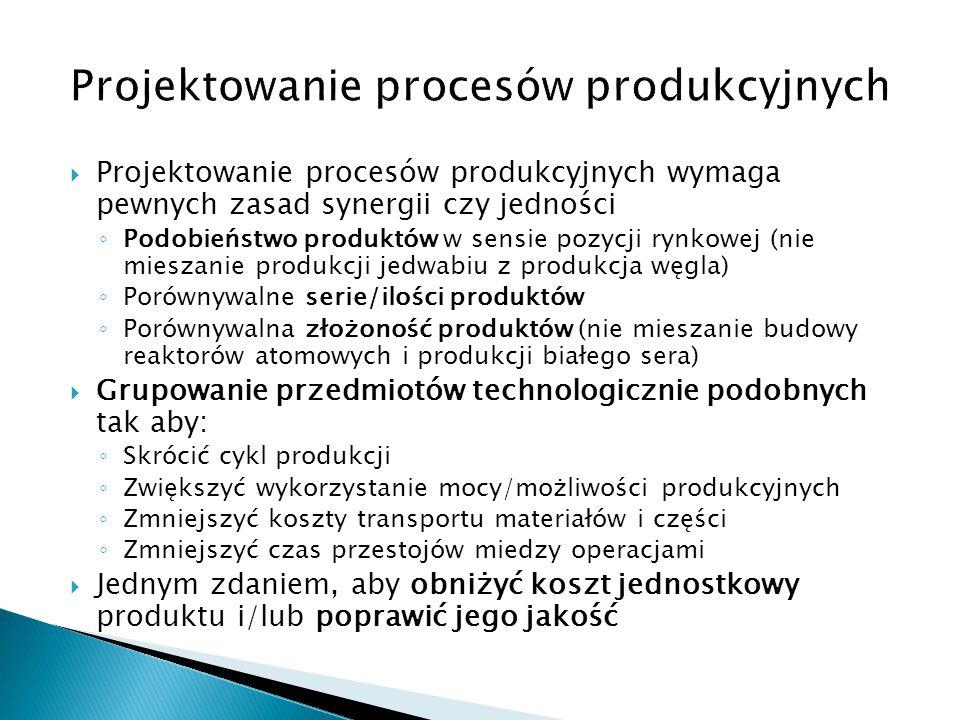 Projektowanie procesów produkcyjnych