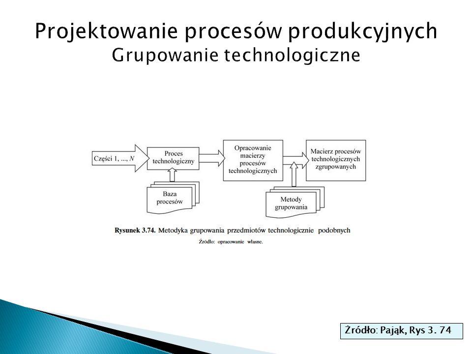 Projektowanie procesów produkcyjnych Grupowanie technologiczne
