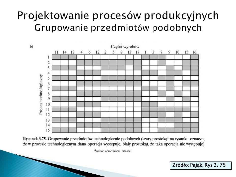 Projektowanie procesów produkcyjnych Grupowanie przedmiotów podobnych