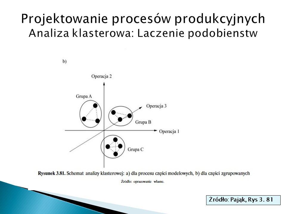 Projektowanie procesów produkcyjnych Analiza klasterowa: Laczenie podobienstw