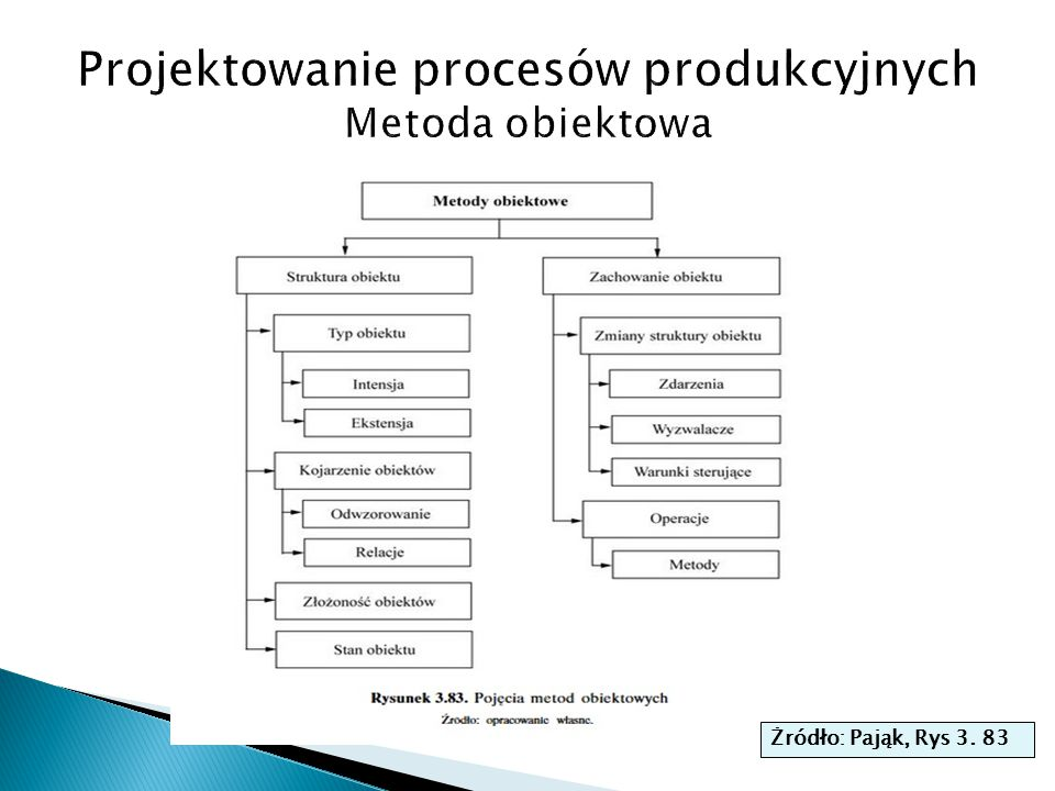 Projektowanie procesów produkcyjnych Metoda obiektowa
