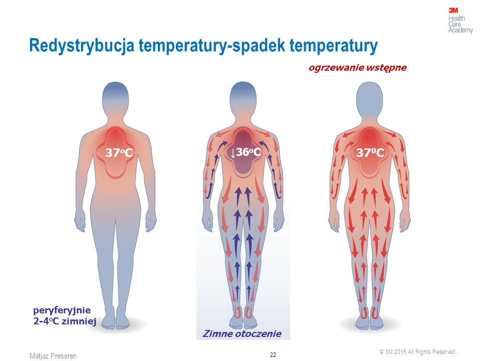 Redystrybucja temperatury-spadek temperatury