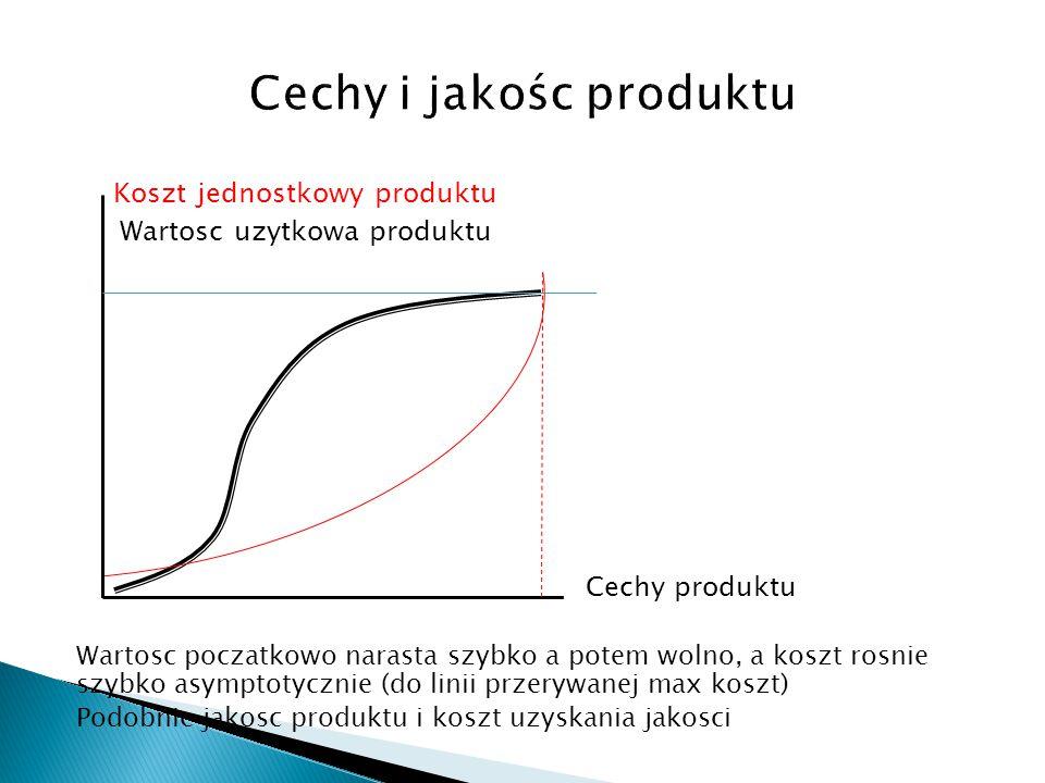 Cechy i jakośc produktu