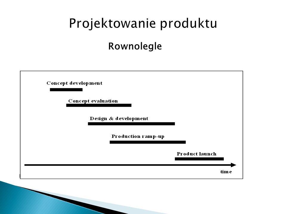 Projektowanie produktu