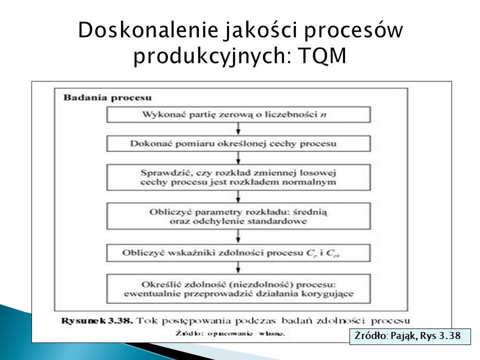 Doskonalenie jakości procesów produkcyjnych: TQM