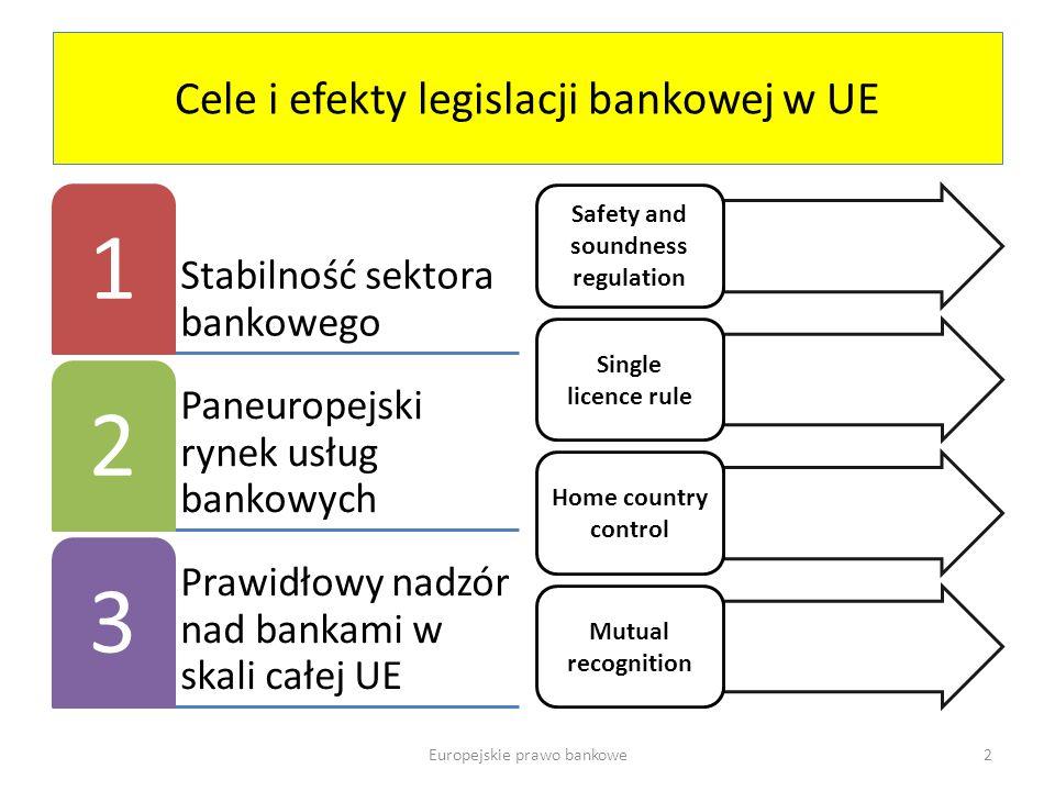 Cele i efekty legislacji bankowej w UE