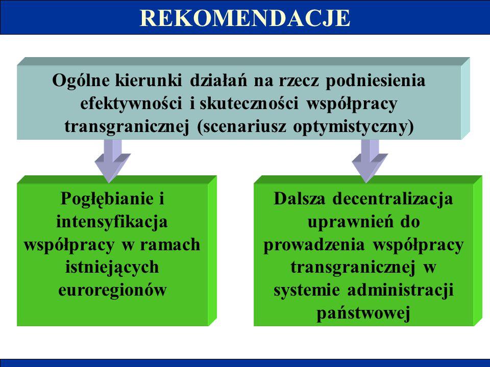 REKOMENDACJE Ogólne kierunki działań na rzecz podniesienia efektywności i skuteczności współpracy transgranicznej (scenariusz optymistyczny)