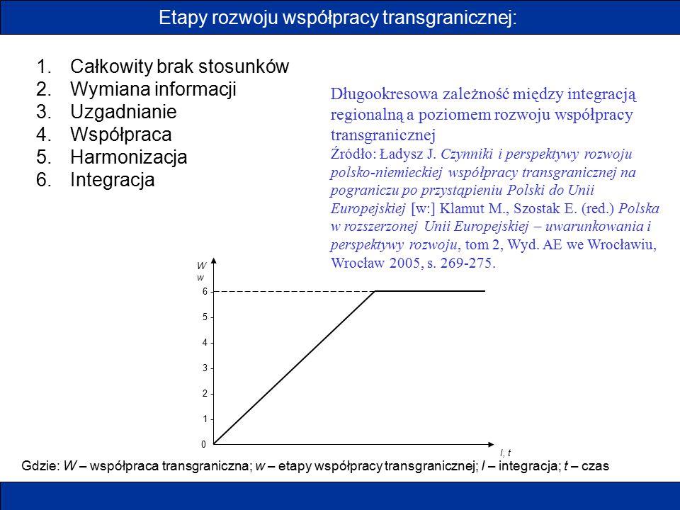Etapy rozwoju współpracy transgranicznej: