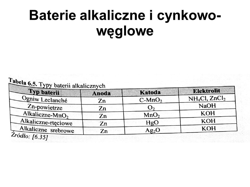 Baterie alkaliczne i cynkowo-węglowe