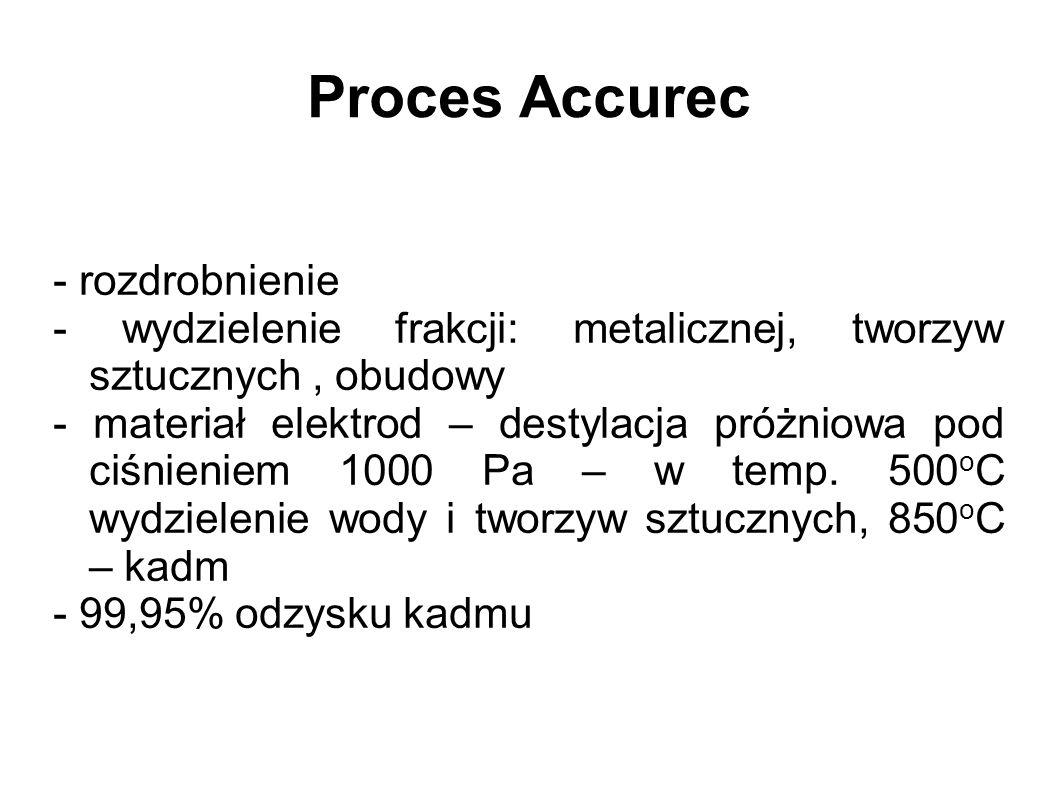 Proces Accurec - rozdrobnienie