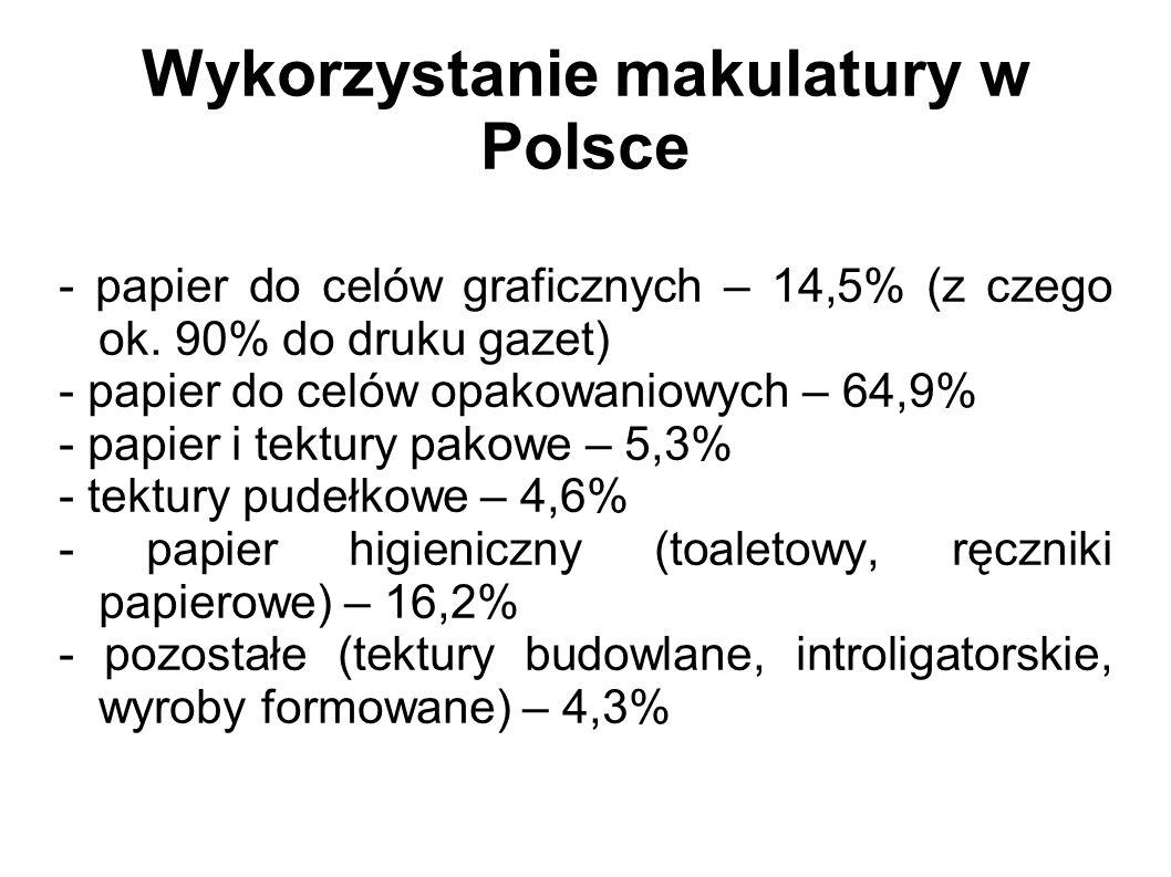 Wykorzystanie makulatury w Polsce