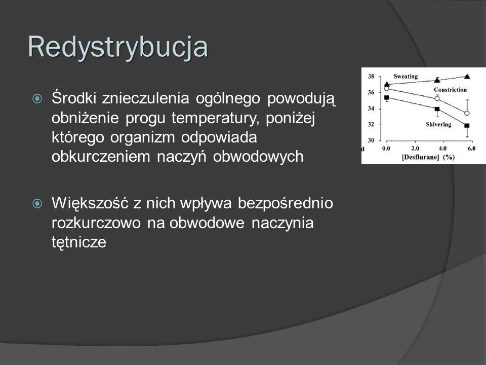 Redystrybucja Środki znieczulenia ogólnego powodują obniżenie progu temperatury, poniżej którego organizm odpowiada obkurczeniem naczyń obwodowych.