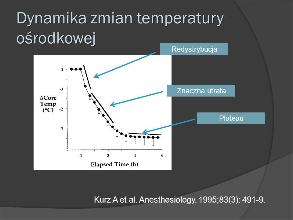 Dynamika zmian temperatury ośrodkowej