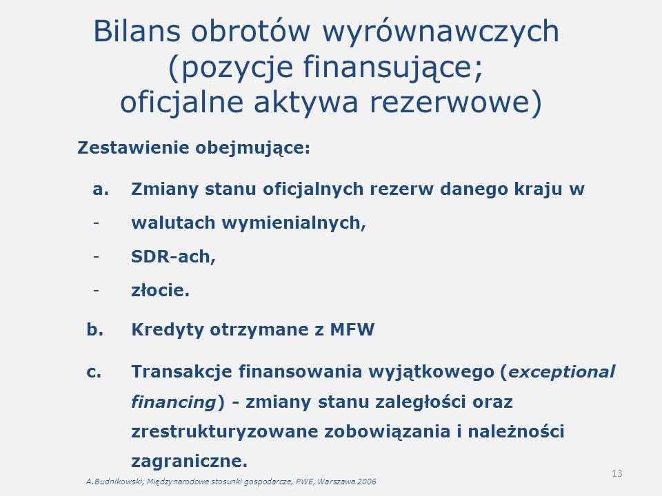Bilans obrotów wyrównawczych (pozycje finansujące; oficjalne aktywa rezerwowe)